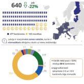 Infografiks: Latvijas Banka